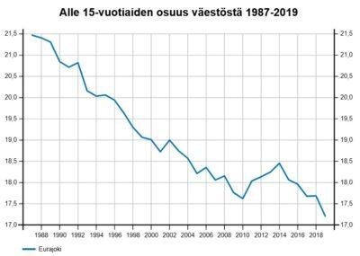 Alle 15-vuotiaiden osuus väestöstä 1987-2019, kaaviokuva