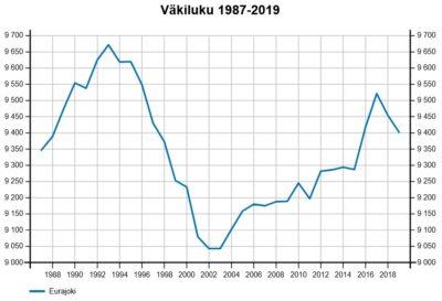 Väkilukukaavio 1987-2019