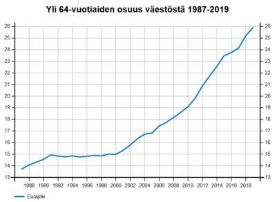 Yli 64-vuotiaiden osuus väestöstä, 2019, kaaviokuva